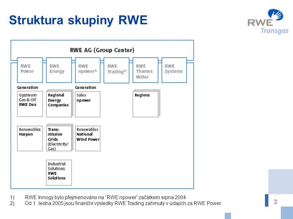 Postavení skupiny RWE na trhu plynu v Evropě *