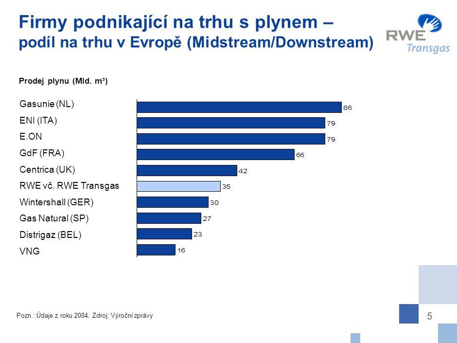 Objem prodaného plynu ve skupině RWE za rok 2004 (v TWh)