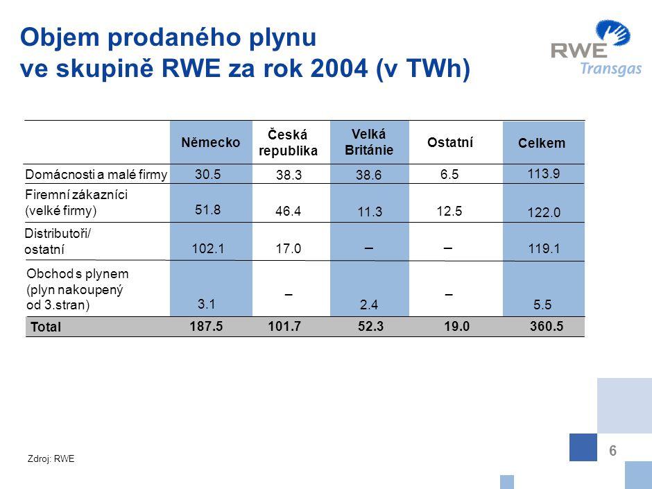 Content Postavení skupiny RWE v Evropě Údaje o RWE Transgas, a.s.
