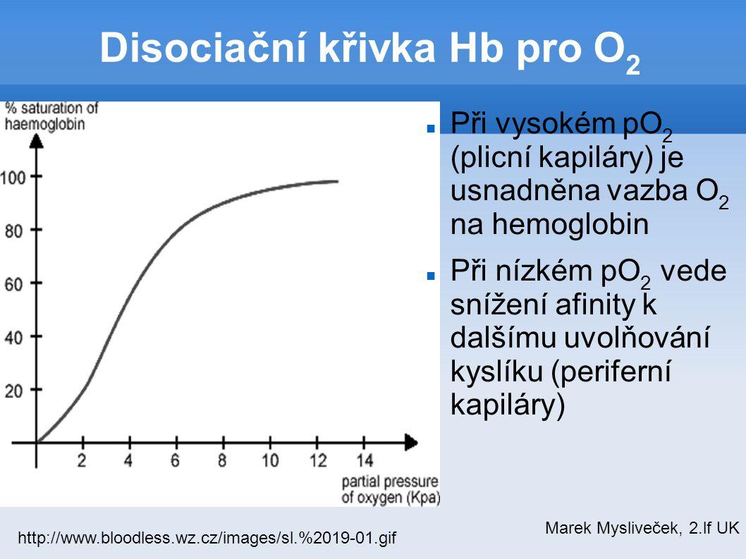 Disociační křivka Hb pro O2