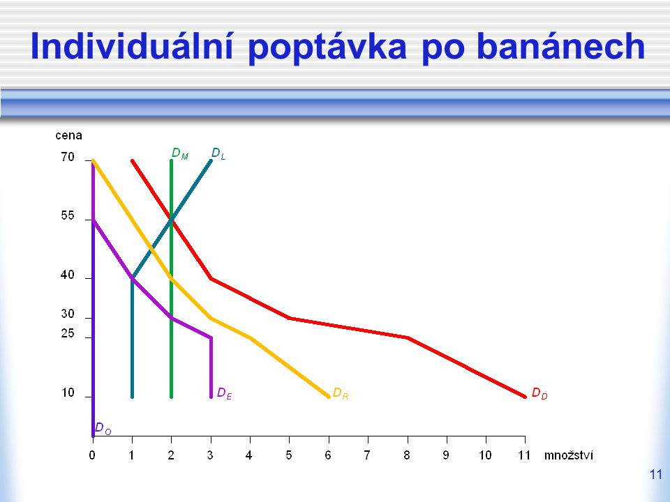 Individuální poptávka po banánech