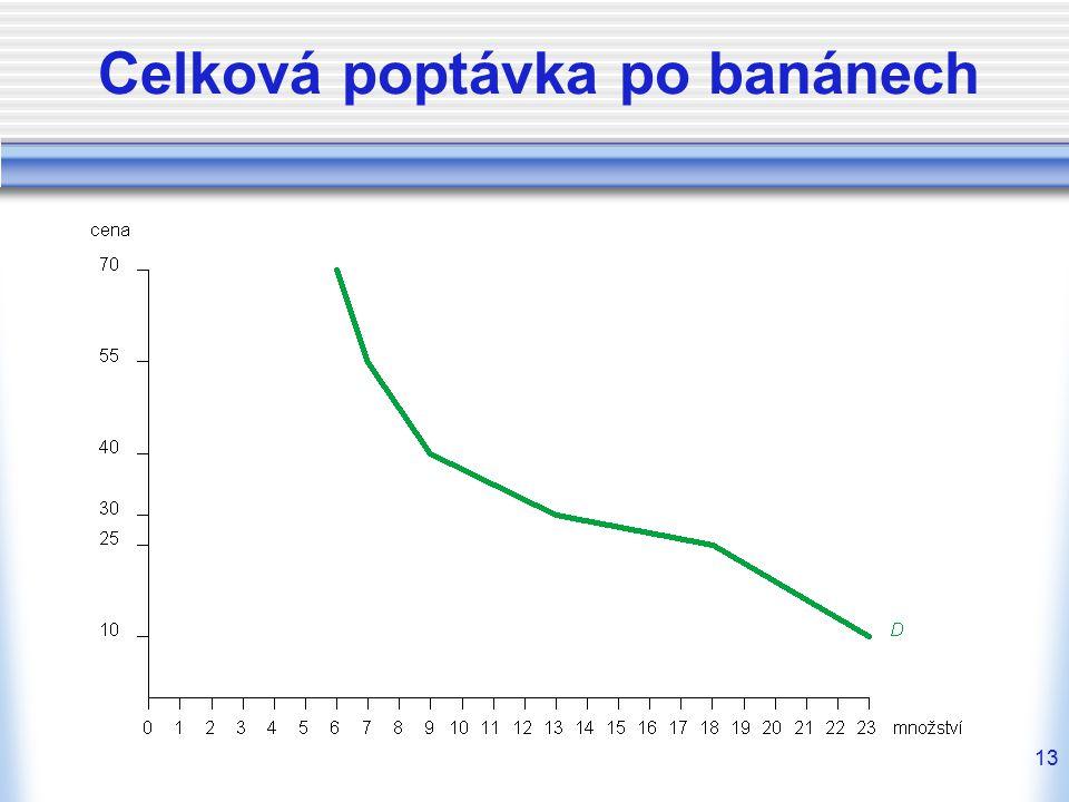 Celková poptávka po banánech