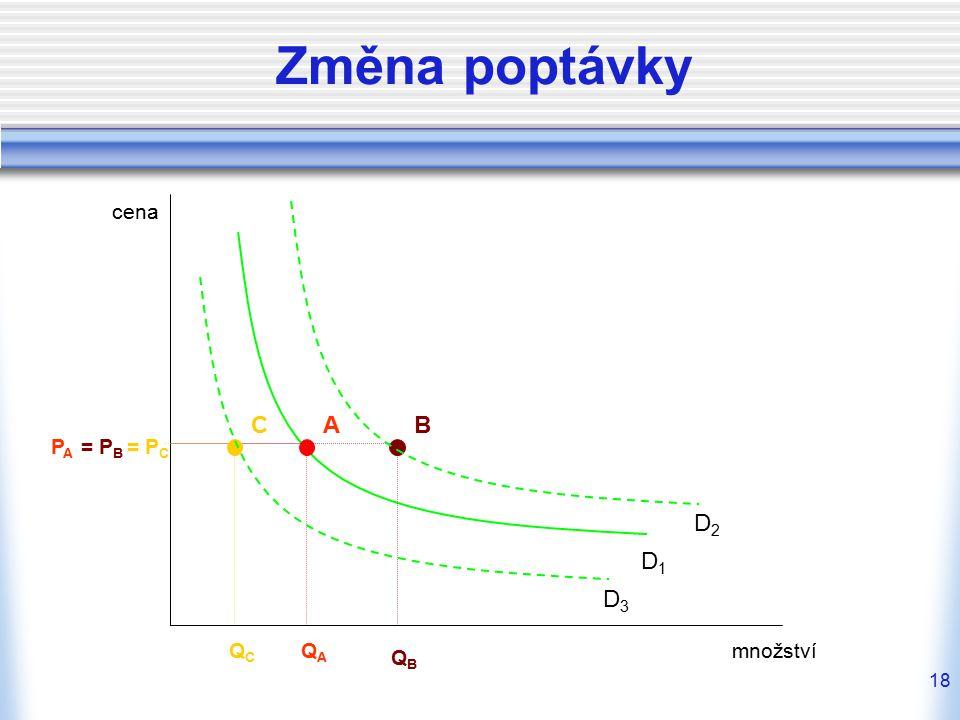 Změna poptávky cena C A B PA = PB = PC D2 D1 D3 QC QA množství QB