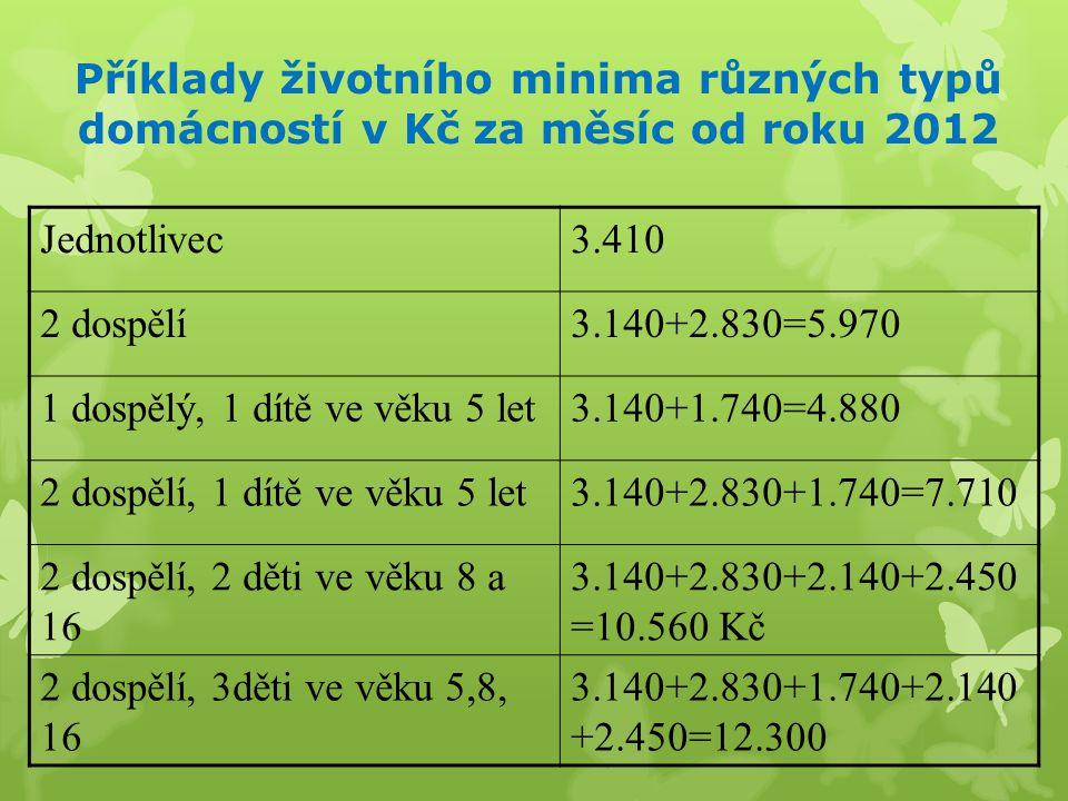 Příklady životního minima různých typů domácností v Kč za měsíc od roku 2012