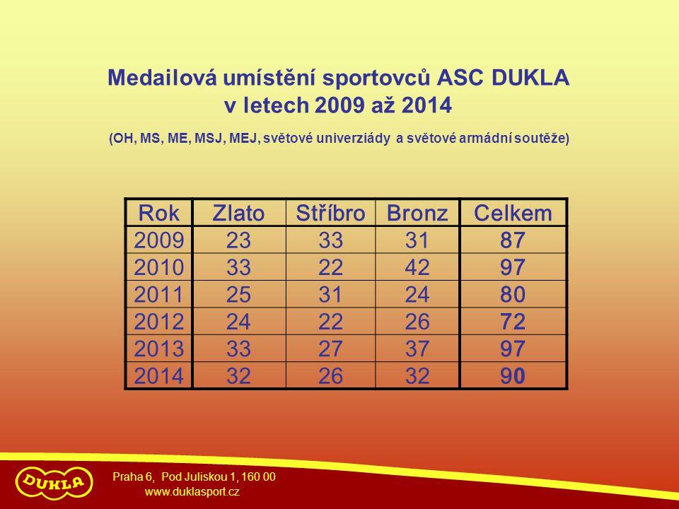 Medailová umístění sportovců ASC DUKLA v letech 2009 až 2014 Rok Zlato