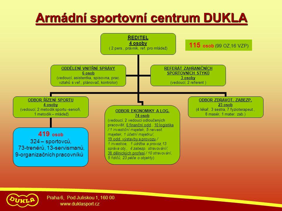 Armádní sportovní centrum DUKLA