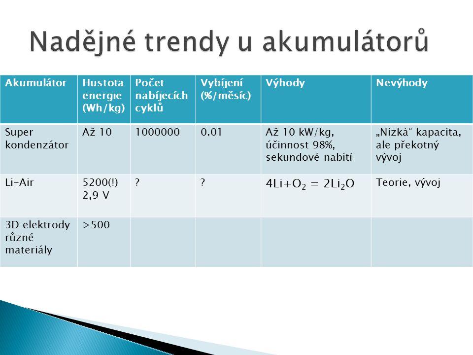 Nadějné trendy u akumulátorů