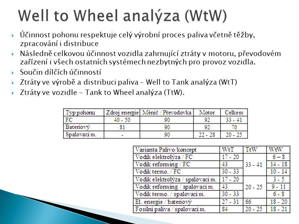 Well to Wheel analýza (WtW)