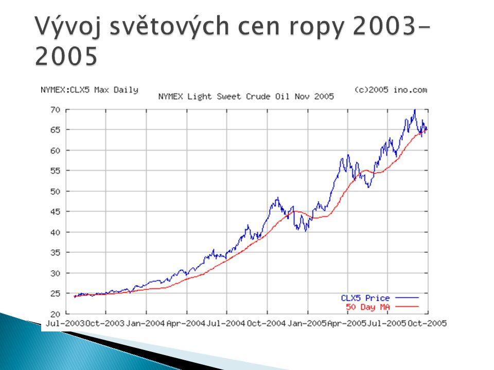 Vývoj světových cen ropy 2003-2005