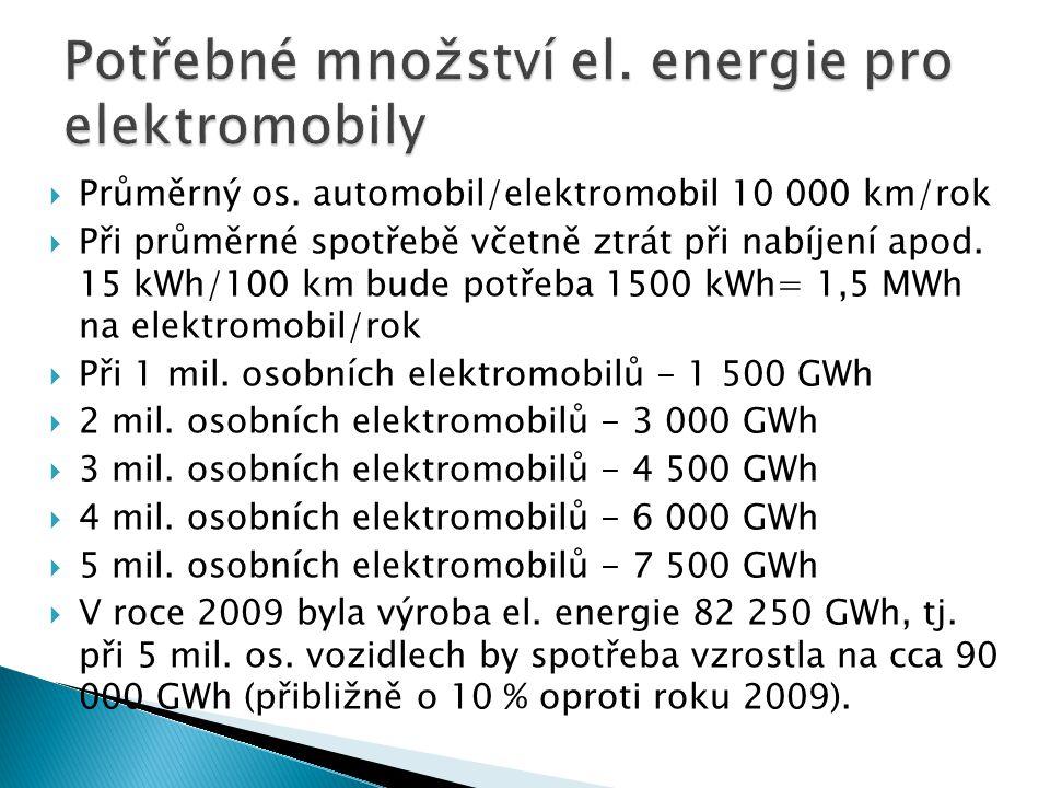 Potřebné množství el. energie pro elektromobily