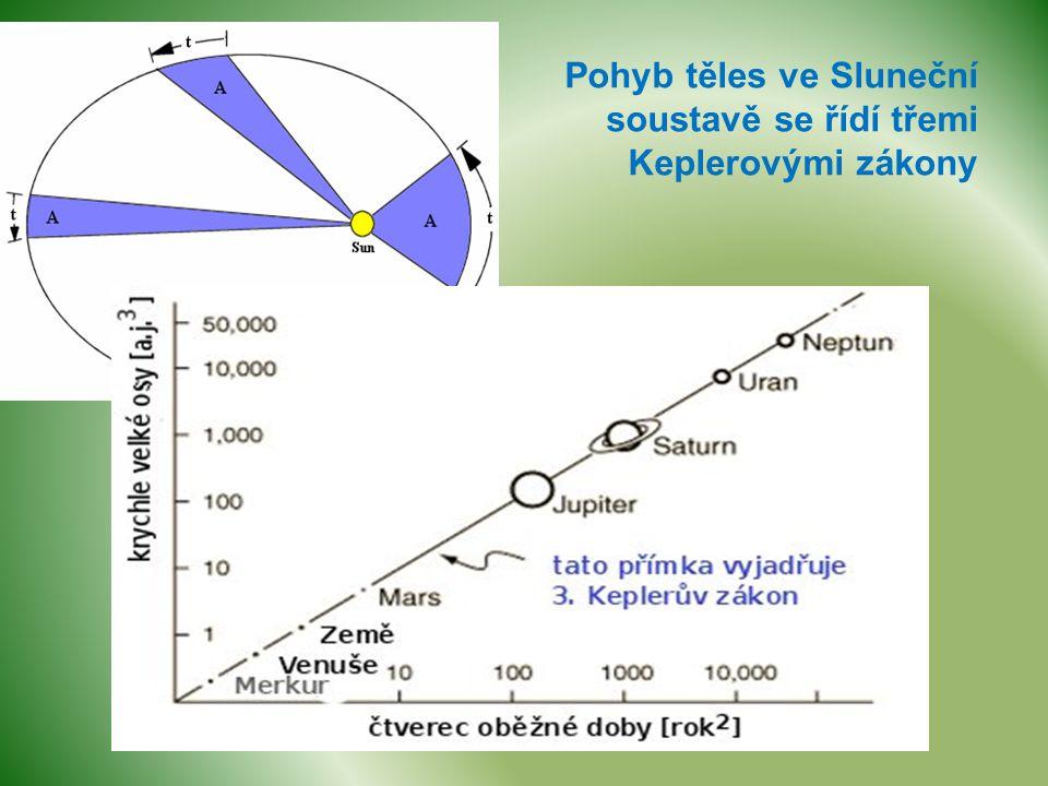 Pohyb těles ve Sluneční soustavě se řídí třemi Keplerovými zákony