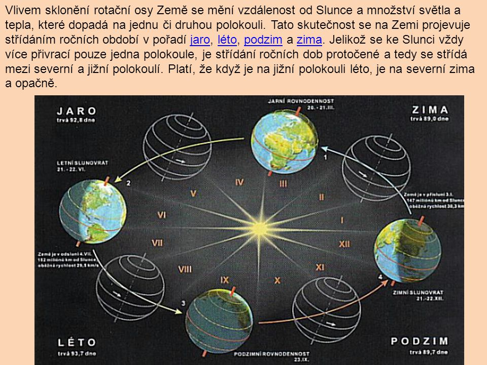 Vlivem sklonění rotační osy Země se mění vzdálenost od Slunce a množství světla a tepla, které dopadá na jednu či druhou polokouli.