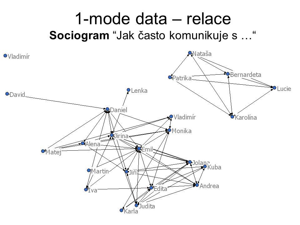 1-mode data – relace Sociogram Jak často komunikuje s …