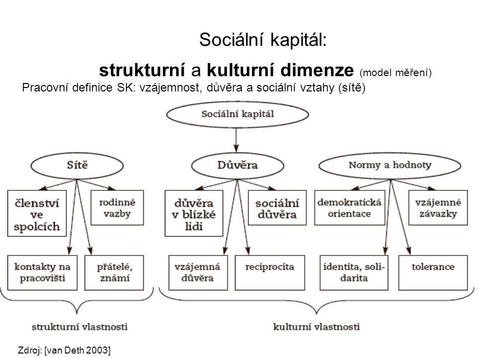Sociální kapitál: strukturní a kulturní dimenze (model měření)