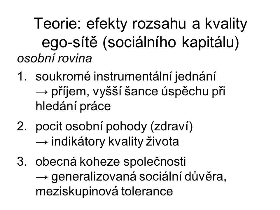 Teorie: efekty rozsahu a kvality ego-sítě (sociálního kapitálu)