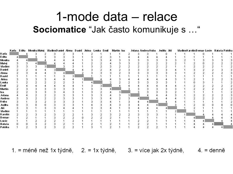 1-mode data – relace Sociomatice Jak často komunikuje s …
