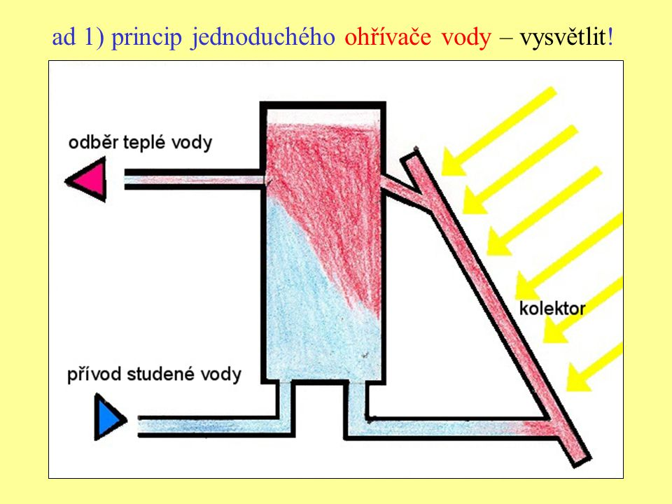 ad 1) princip jednoduchého ohřívače vody – vysvětlit!