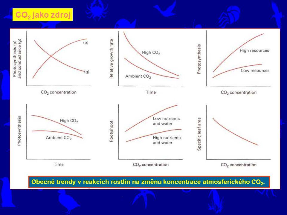 CO2 jako zdroj Obecné trendy v reakcích rostlin na změnu koncentrace atmosferického CO2.
