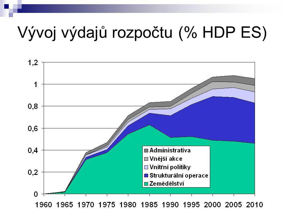 Vývoj výdajů rozpočtu (% HDP ES)