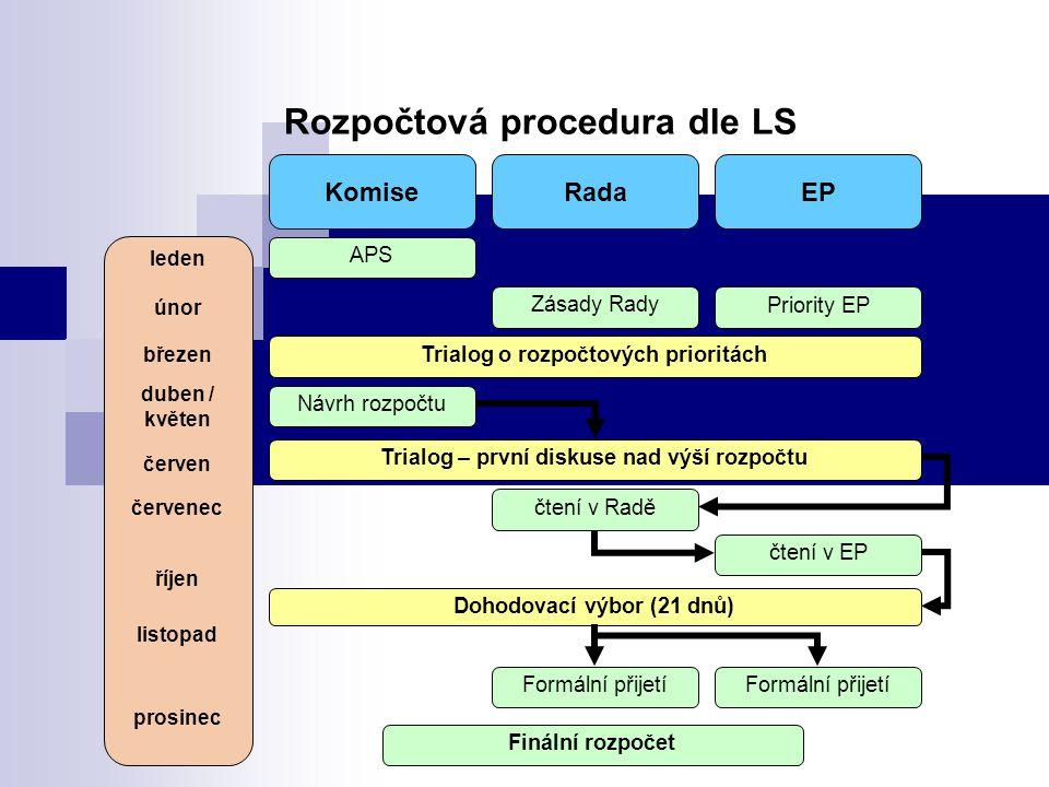 Rozpočtová procedura dle LS