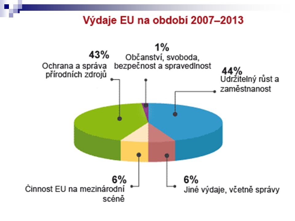 Zdroj: Europa.eu - Rozpočet v kostce