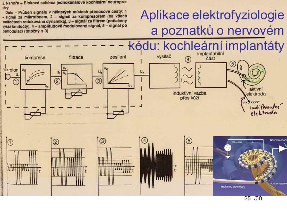 Aplikace elektrofyziologie a poznatků o nervovém kódu: kochleární implantáty