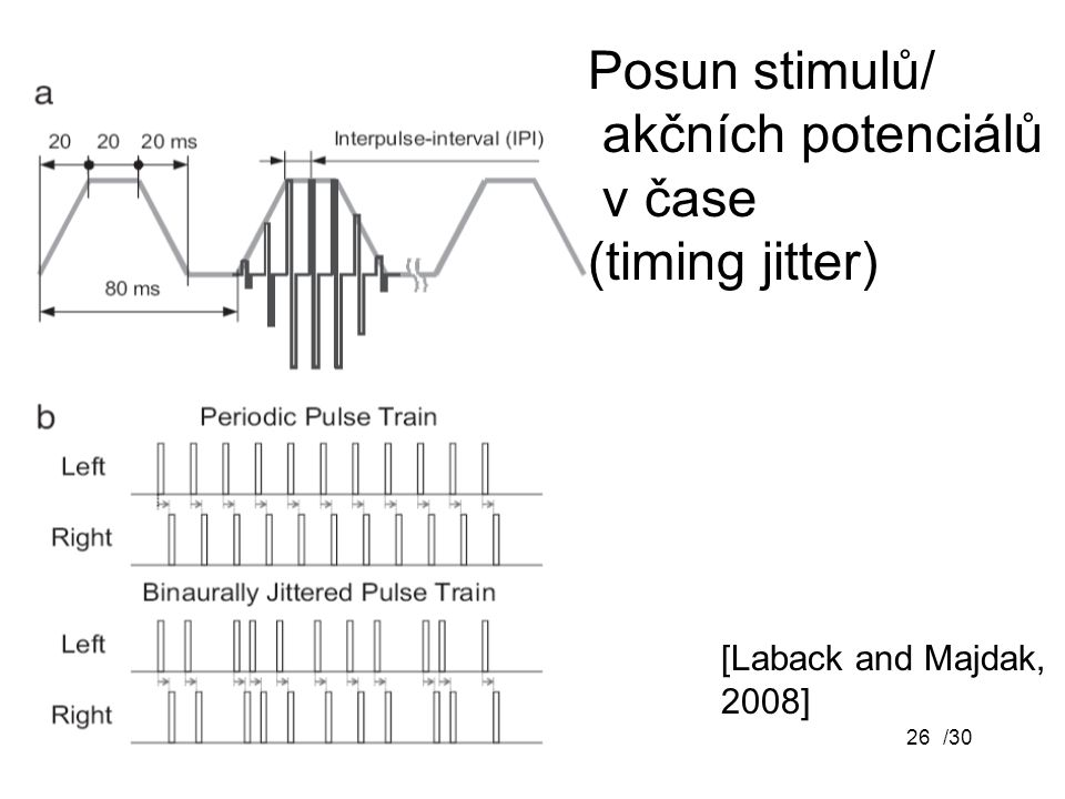 Posun stimulů/ akčních potenciálů v čase (timing jitter)