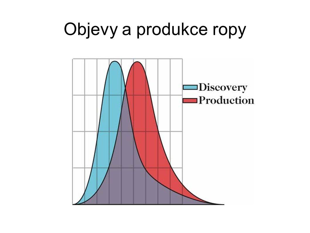 Objevy a produkce ropy