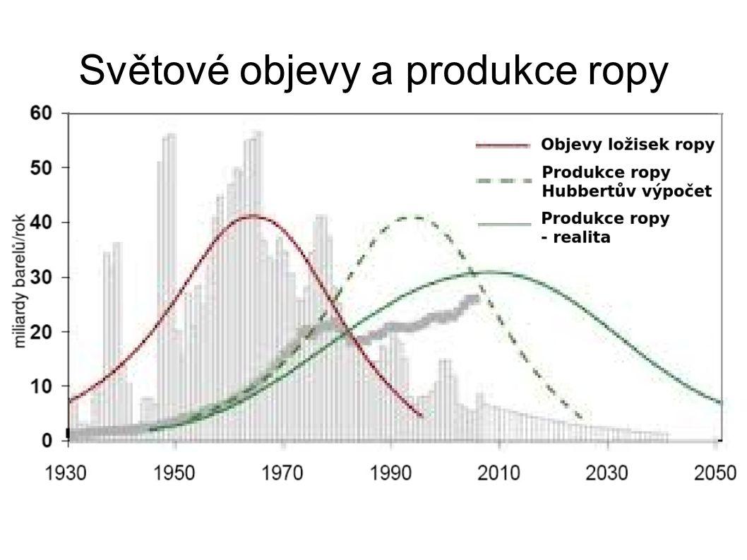 Světové objevy a produkce ropy