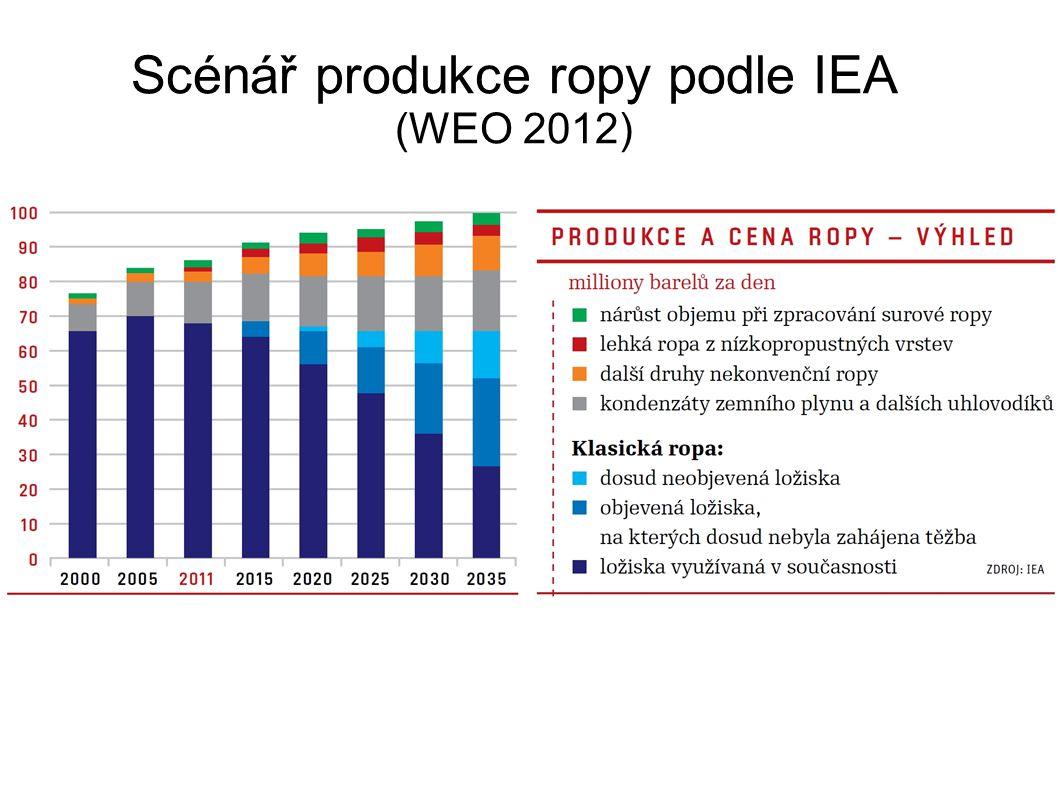 Scénář produkce ropy podle IEA (WEO 2012)