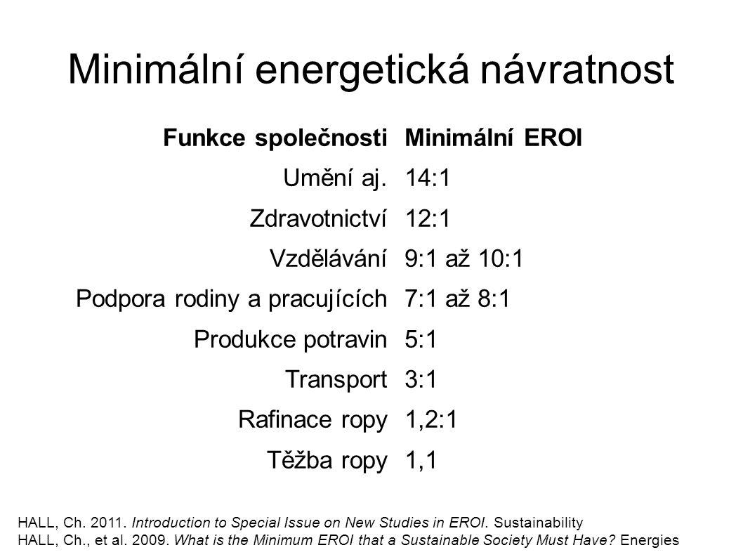 Minimální energetická návratnost