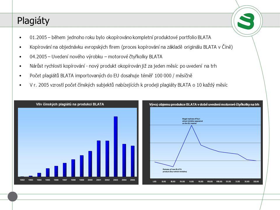 Plagiáty 01.2005 – během jednoho roku bylo okopírováno kompletní produktové portfolio BLATA.