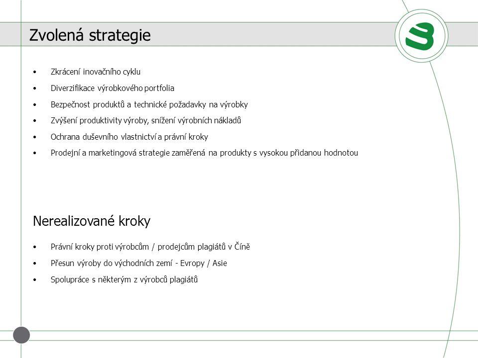Zvolená strategie Nerealizované kroky Zkrácení inovačního cyklu