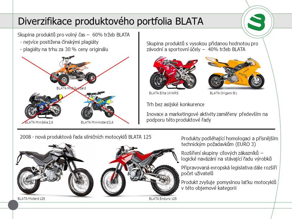 Diverzifikace produktového portfolia BLATA