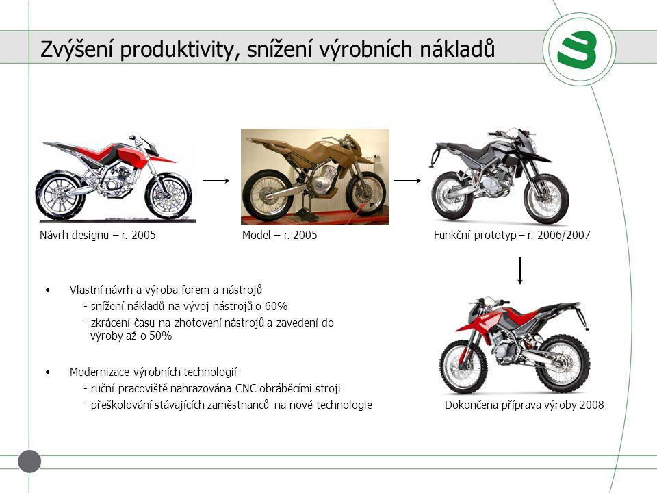 Zvýšení produktivity, snížení výrobních nákladů