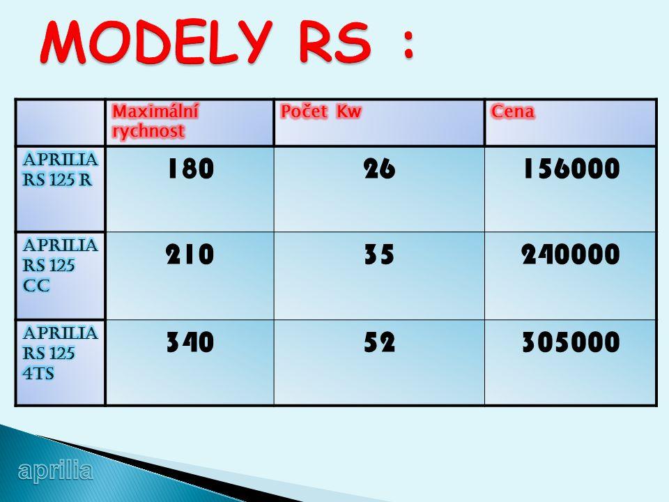 MODELY RS : Maximální rychnost. Počet Kw. Cena. Aprilia Rs 125 R. 180. 26. 156000. Aprilia Rs 125 cc.