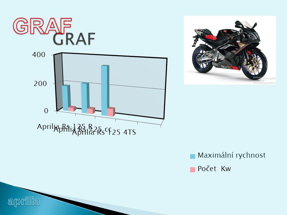 GRAF GRAF aprilia