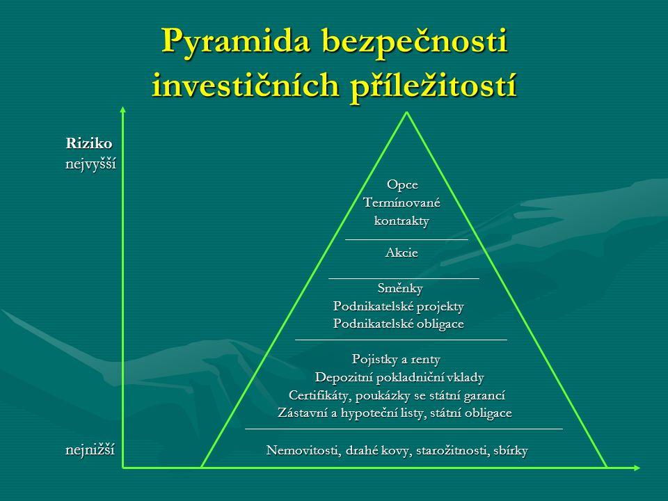 Pyramida bezpečnosti investičních příležitostí