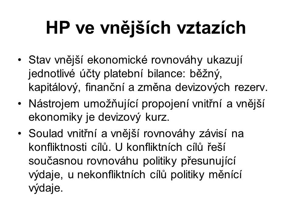 HP ve vnějších vztazích