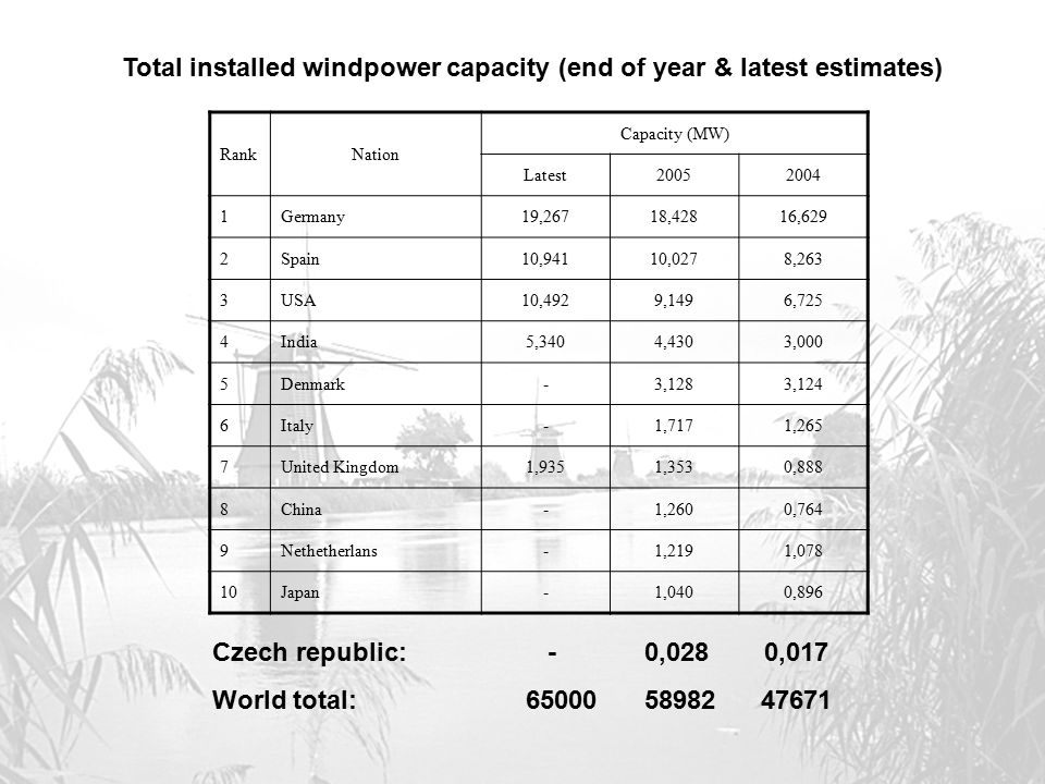 Total installed windpower capacity (end of year & latest estimates)