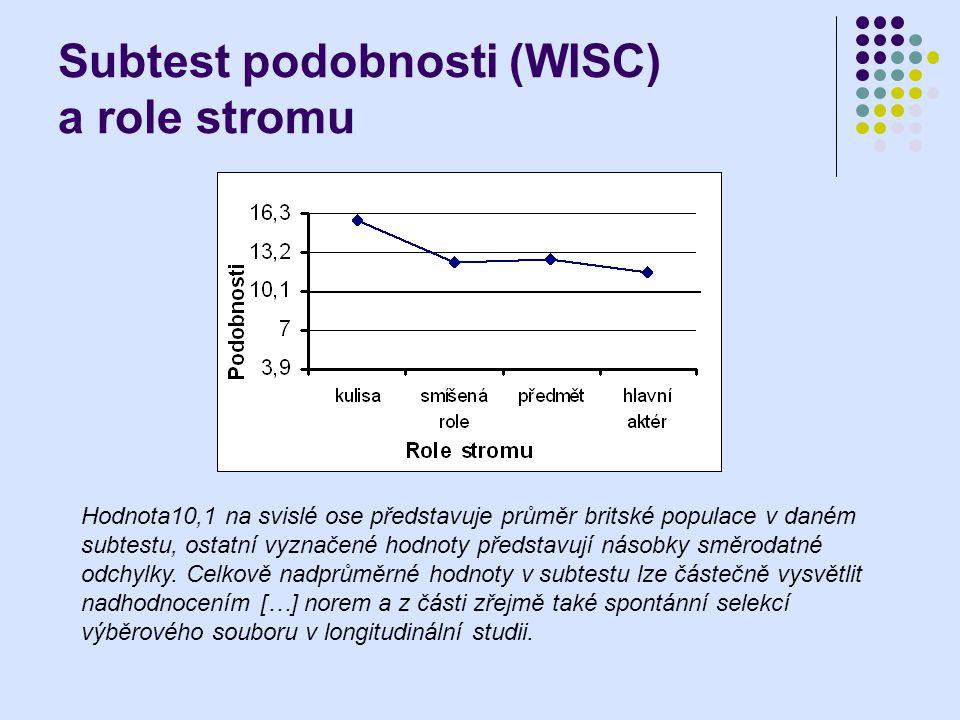 Subtest podobnosti (WISC) a role stromu