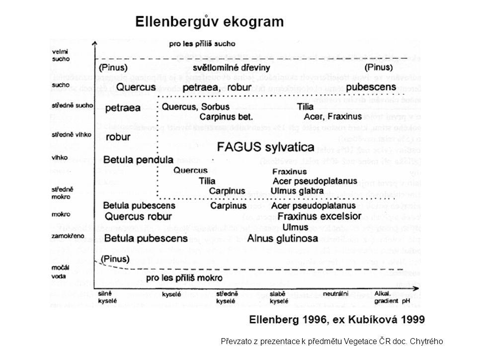 Převzato z prezentace k předmětu Vegetace ČR doc. Chytrého