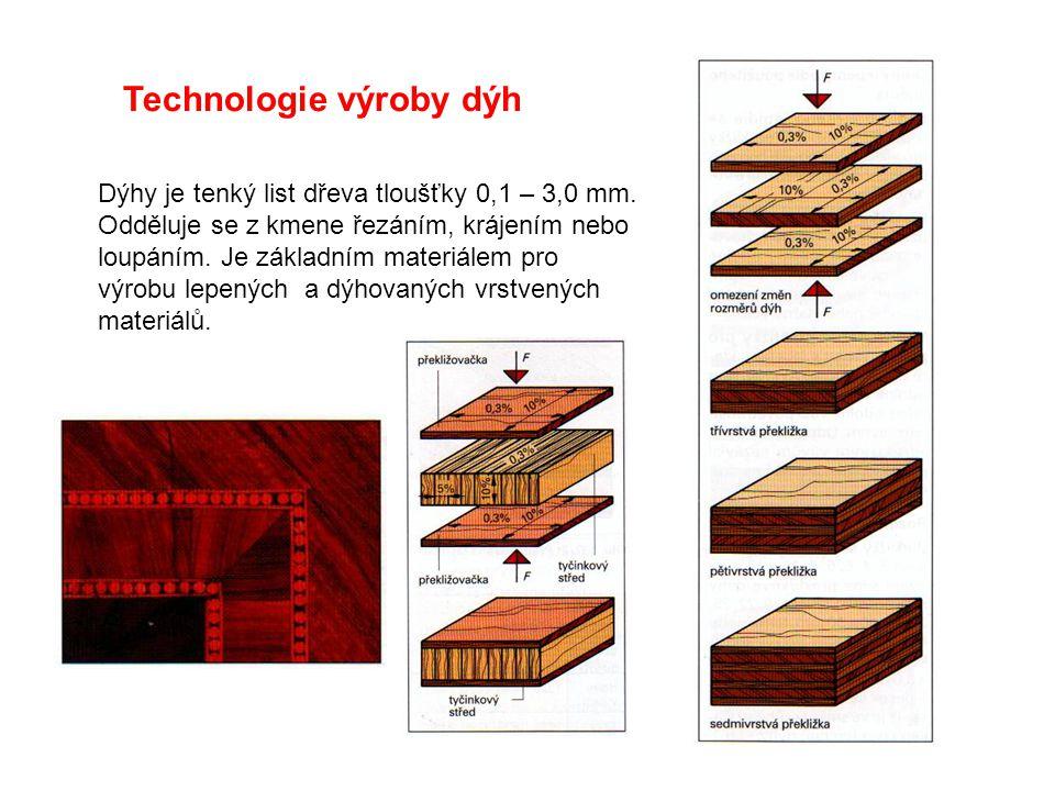 Technologie výroby dýh