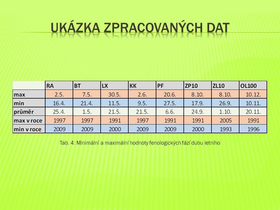 Ukázka zpracovaných dat