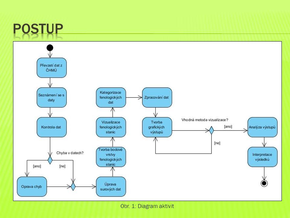 Postup Obr. 1: Diagram aktivit