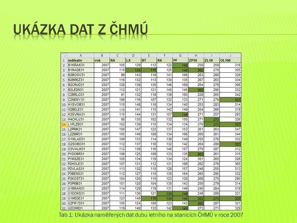 Ukázka dat z ČHMÚ Tab.1: Ukázka naměřených dat dubu letního na stanicích ČHMÚ v roce 2007