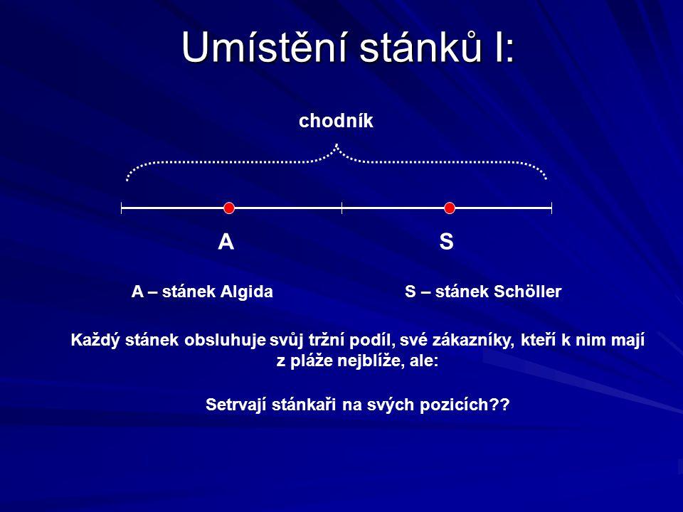 Umístění stánků I: A S chodník A – stánek Algida S – stánek Schöller