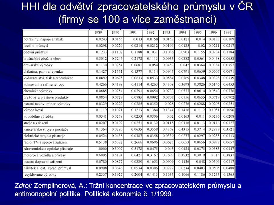 HHI dle odvětví zpracovatelského průmyslu v ČR (firmy se 100 a více zaměstnanci)