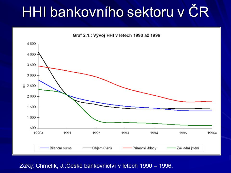 HHI bankovního sektoru v ČR