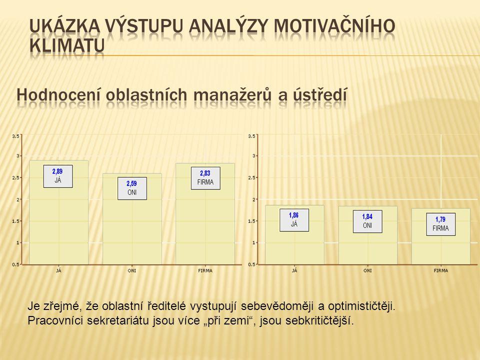 Hodnocení oblastních manažerů a ústředí